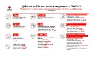 Дейности на БЧК  по време на пандемията от COVID-19
